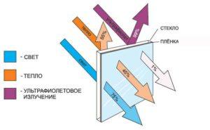 Преимущества атермальной пленки на лобовом стекле