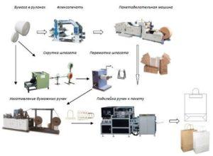 Схема производства бумажных пакетов