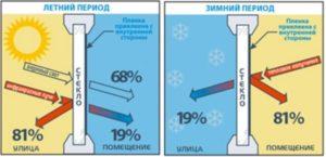 Распределение тепла при использовании теплосберегающей пленки зимой и летом