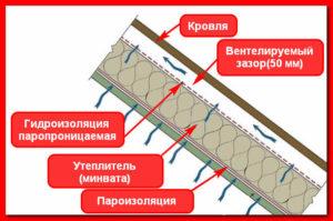 Схема укладки пароизоляционной и гидроизоляционной пленок