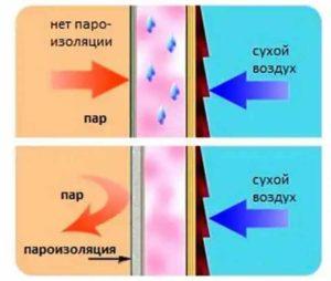 Принцип работы пароизоляционной пленки