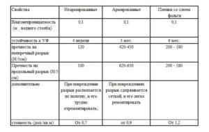 Свойства различных видов пароизоляционных пленок